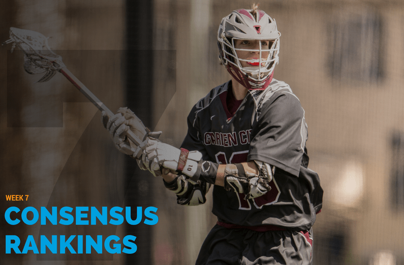 Cold Spring Harbor moves into the Top 10 of the Consensus Rankings.