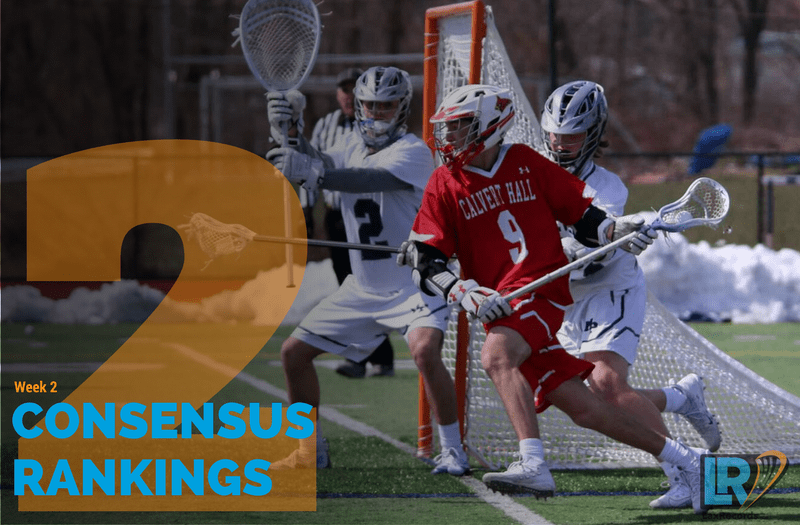 Gonzaga (D.C.), Manhasset (N.Y.) and Smithtown West (N.Y.) all jump into the Top 30 after not being ranked previously