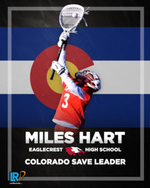 Miles Hart from Eaglecrest (Colo.) became the new Colorado save leader with 15 saves last week.